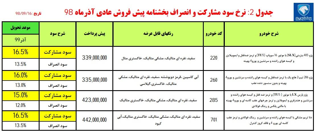 پیش فروش محصولات ایران خودرو در روز ۱۶ آذر ۹۸